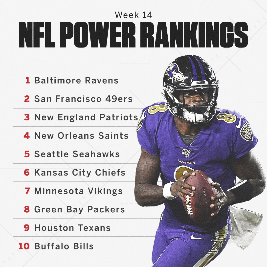 Lamar Jackson and the Ravens have reached the top of our Power Rankings 👑 Full list: espn.com/nfl/story/_/id…