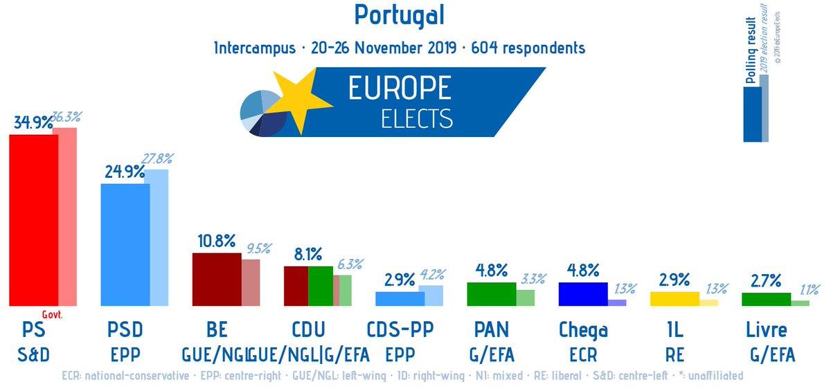 Portugal, Intercampus poll: PS-S&D: 35% (-1) PSD-EPP: 25% BE-LEFT: 11% CDU-LEFT/G/EFA: 8% (+1) PAN-G/EFA: 5% CH-ECR: 5% (+3) CDS/PP-EPP: 3% (-1) IL-RE: 3% (+2) L-G/EFA: 3% +/- vs 22-28 October Fieldwork: 20-26 November 2019 Sample Size: 604 ➤ europeelects.eu/portugal