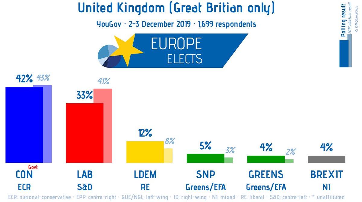 UK (GB), YouGov poll: CON-ECR: 42% (-1) LAB-S&D: 33% (-1) LDEM-RE: 12% (-1) SNP-G/EFA: 5% (+1) GREENS-G/EFA: 4% (+1) BREXIT-NI: 4% (+2) +/- vs. 28-29 Nov Fieldwork: 2-3 December 2019 Sample size: 1,699 Polling average: europeelects.eu/uk #GE2019 #Brexit #GE19