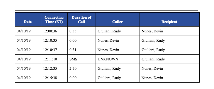 Notable in this report is the phone records obtained by the committee, which show, among other things, Giuliani conversations with OMB in April and calls involving Nunes, Giuliani, Parnas, John Solomon and more