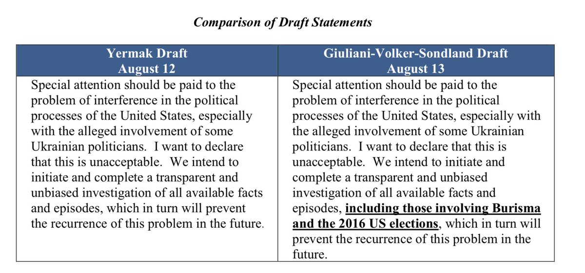 Side-by-side of the draft statement Zelensky aide Yermak wanted to release re: investigations, and the one Giuliani-Volker-Sondland were pushing them to release.
