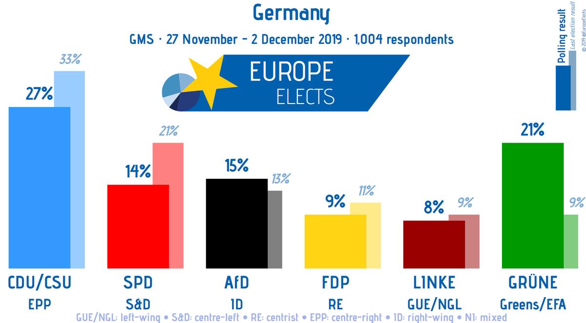 Germany, GMS poll: CDU/CSU-EPP: 27% GRÜNE-G/EFA: 21% (-1) AfD-ID: 15% SPD-S&D: 14% FDP-RE: 9% (+1) LINKE-LEFT: 8% (+1) +/- vs. 1-7 Oct. 19 Fieldwork: 27 Nov. - 2 Dec. 19 Sample size: 1,004 ➤ europeelects.eu/germany