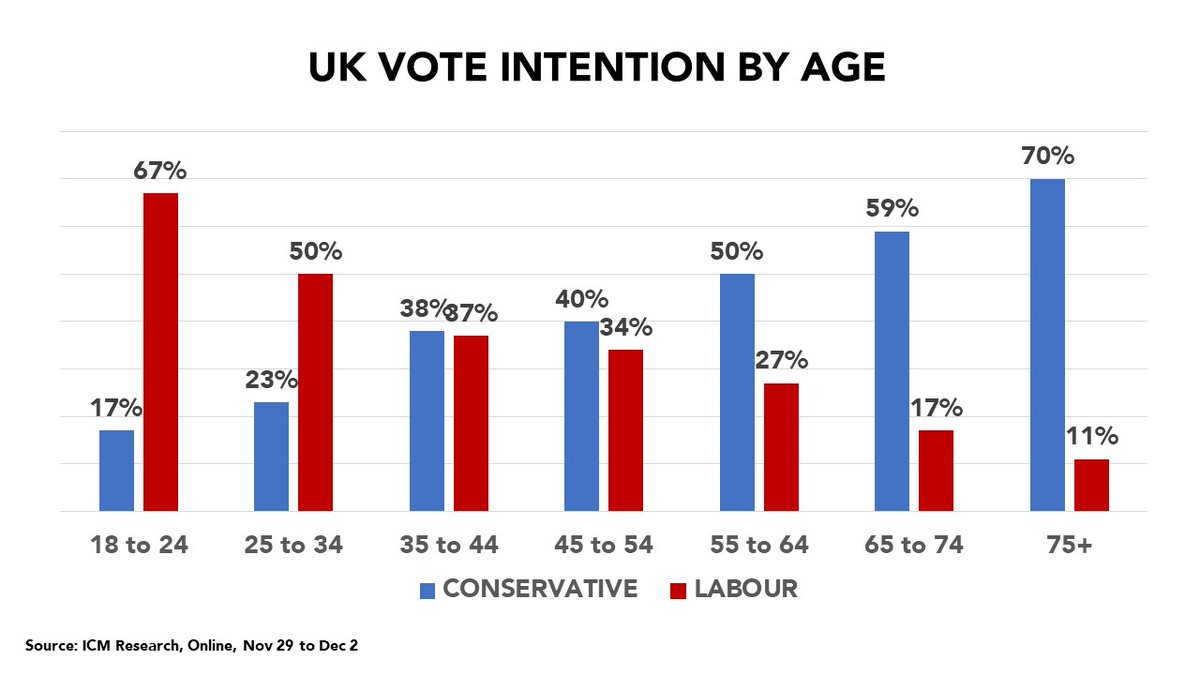 WOW.  Vote intention by age in the UK.