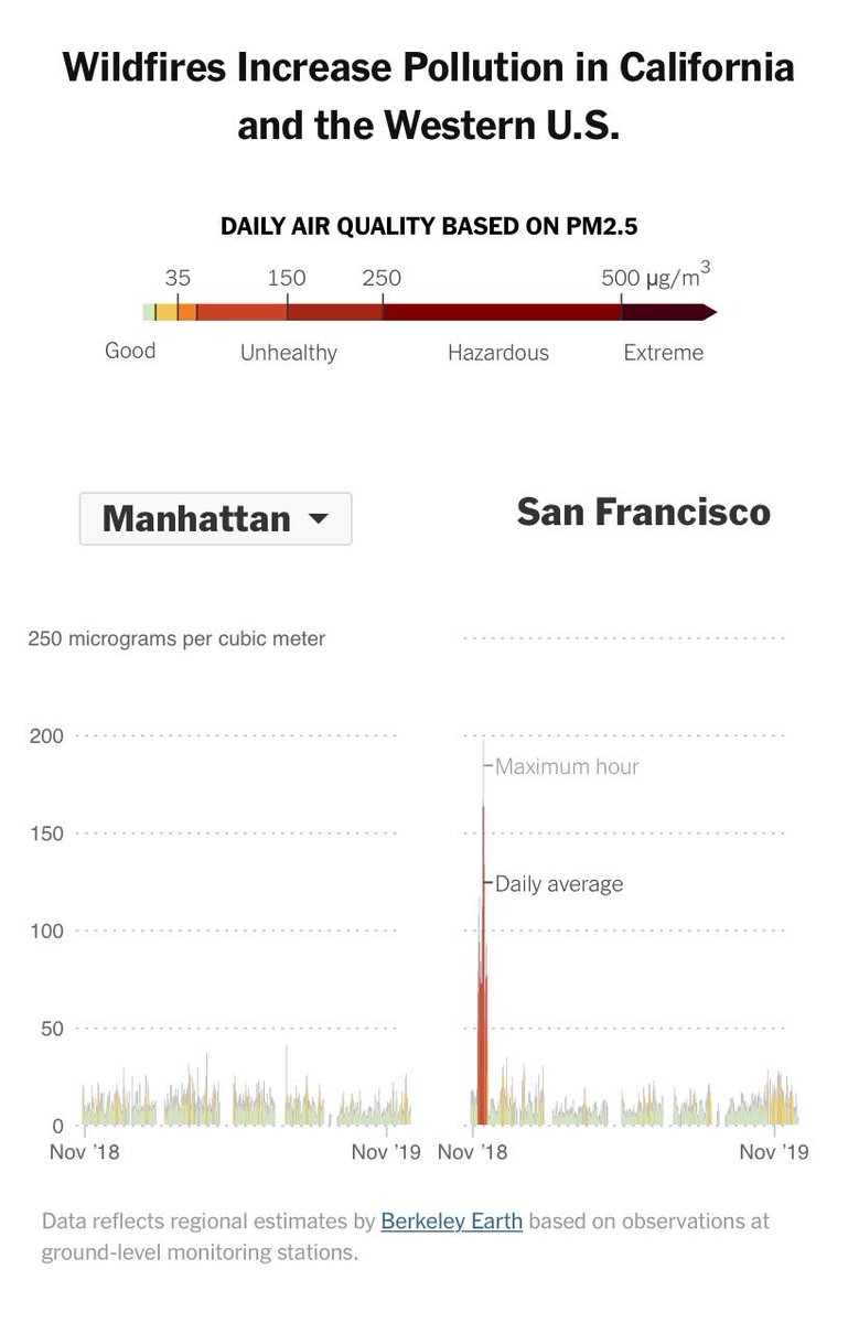 Here's how air quality in Manhattan compares to San Francisco, where the deadly Camp Fire last year — nearly 200 miles north of the city — caused an 11-day spike in air pollution.   See more of how the world's most polluted air compares with your city's: https://nyti.ms/2Pd5erK