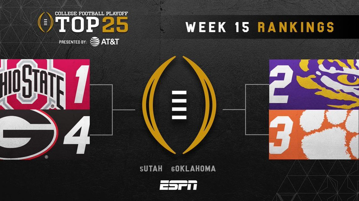 The Top 4 stays the same this week in the #CFBPlayoff rankings ⤵️