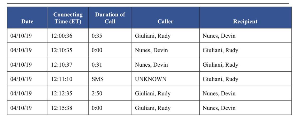 Two words for these criminal idiots: burner phones  #Nunes #Giuliani #Parnas #Solomon  #impeachmentreport