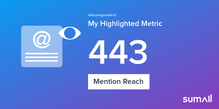 My week on Twitter 🎉: 4 Mentions, 443 Mention Reach. See yours with https://t.co/hujEL4yMW7 https://t.co/szmY6GvhJ3