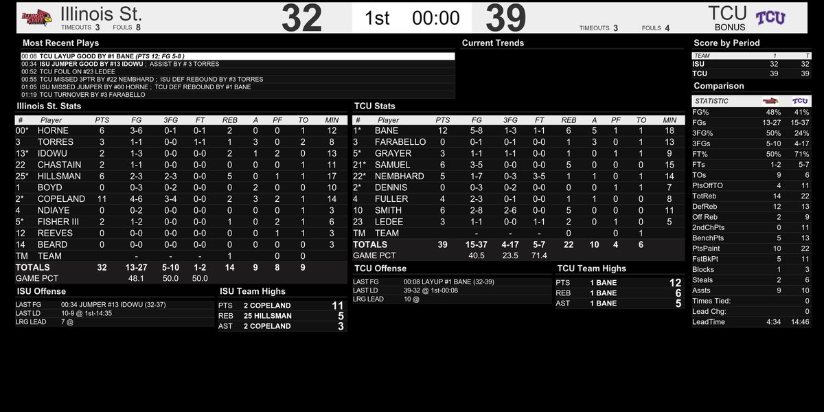 Here are your #REDBIRDhoops halftime stats. <br>http://pic.twitter.com/q0jfUxS92J