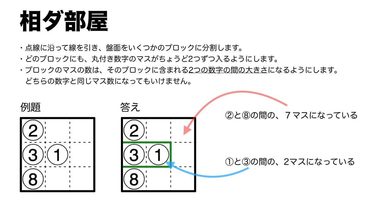 #petit7638day#毎月4日はゆめすこの日第1問「相ダ部屋」盤面を分割するパズルです。ルールは画像1枚目を参照。②と④が入ったら、2マスにも4マスにもならない、ってところが鍵ですな。webで解けます→ ※「モード」を辺にしましょう