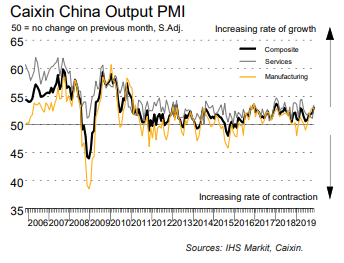 Caixin #China Composite #PMI (which covers both manufacturing and services) signalled a solid increase in total business activity across China in Nov. However, business confidence of output in the year ahead remained subdued. Read more: ihsmark.it/zrNM50xrfO6