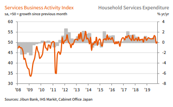 #Japanese service sector staged a weak recovery in Nov, following negative impact of the sales tax hike and typhoon in Oct, according to latest #PMI data. That said, confidence amongt service providers improved to 5-month high. Read more: ihsmark.it/rsbs50xrfQY