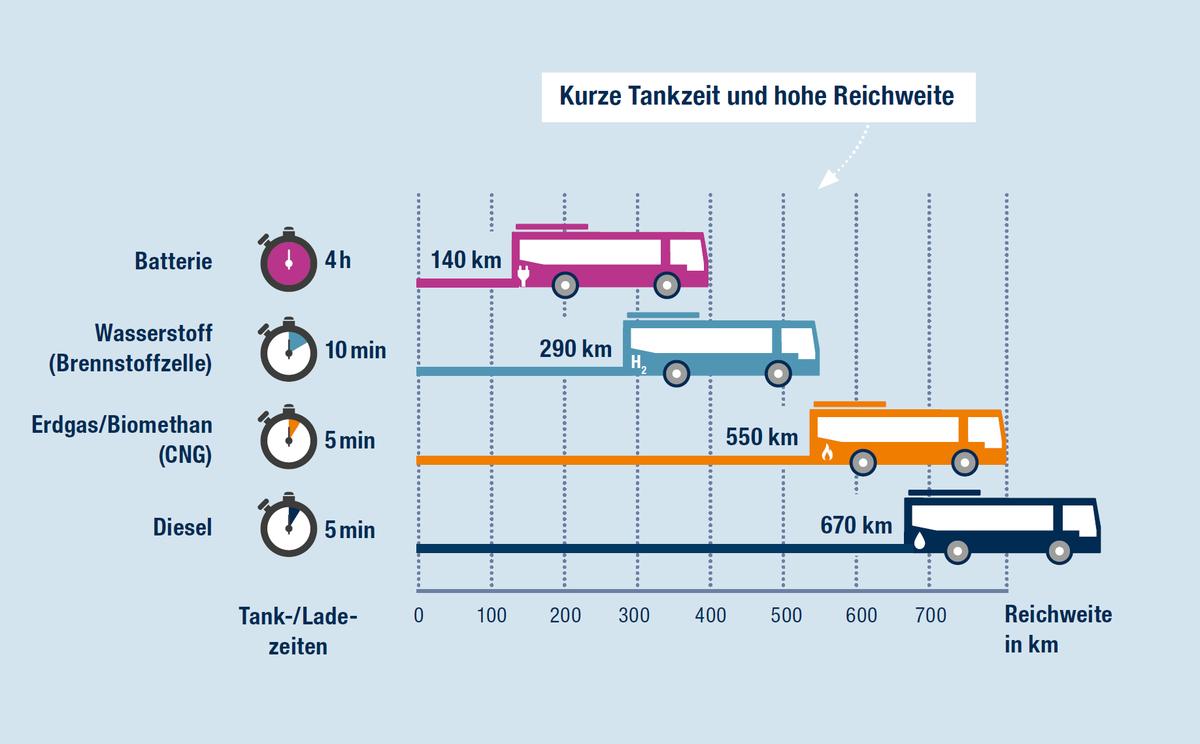 Schade ist, dass Hamburg so stark auf #Elektromobilität setzt, die bisher keine positive Wirkung auf die #CO2 Emissionen hat. Würde man parallel auf #ErneuerbaresMethan / #CNG / #Biogas aus Abfällen / #PowerToGas setzen, hätte man deutlich weniger #Stickoxid #Feinstaub #CO2!