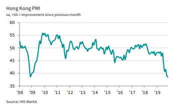 Latest #Hongkong PMI signals steepest private sector downturn since SARS crisis during Nov. Average #PMI reading for Oct and Nov combined points to GDP falling by over 5% in Q4, unless Dec brings a dramatic recovery. Read more: ihsmark.it/Kigr50xrfXW