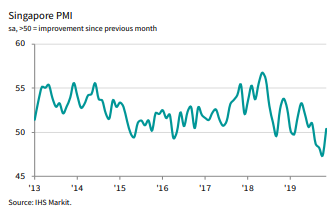 IHS Markit #Singapore #PMI reached four-month high in Nov, pointing to an improvement in private sector conditions. However, business activity continues to decline, while business confidence fell to a 32-month low. Read more: ihsmark.it/ZCWj50xrg3g