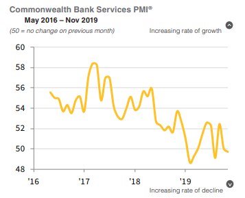 #Australian services business activity declined in the middle of Q4, accompanied by subdued sales growth, which remained constrained by a further fall in export demand. #PMI Read more: ihsmark.it/DEiu50xrg6y