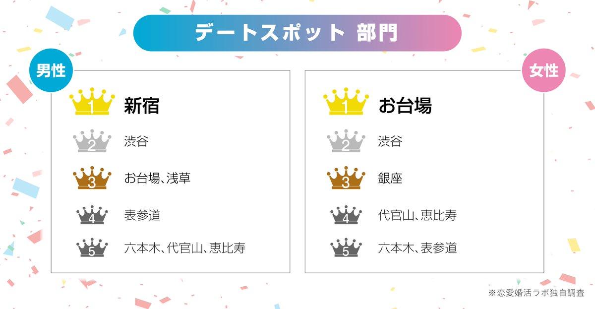 2019年の憧れ令和婚カップル、山ちゃんと蒼井優さんカップルが圧倒的1位でした。