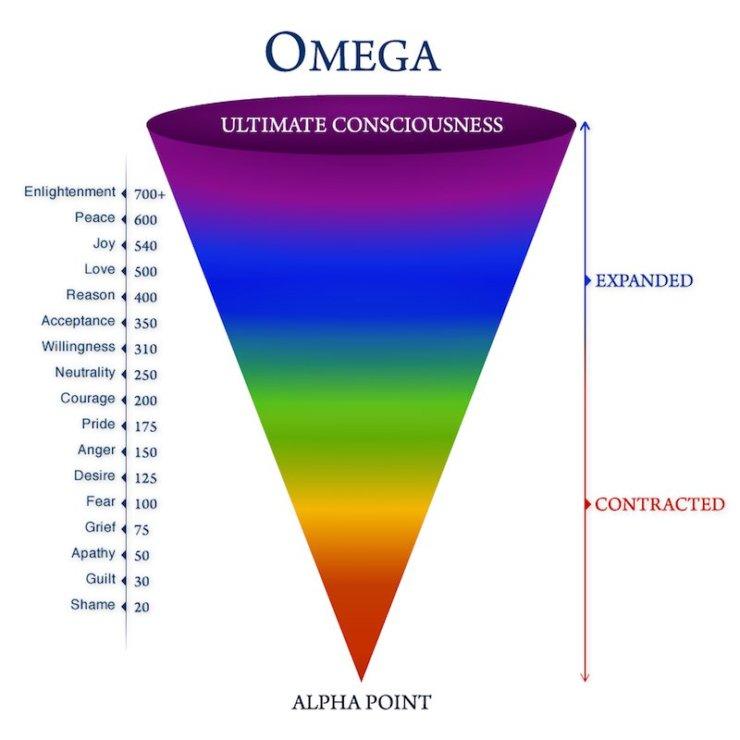 Consciousness Theorem