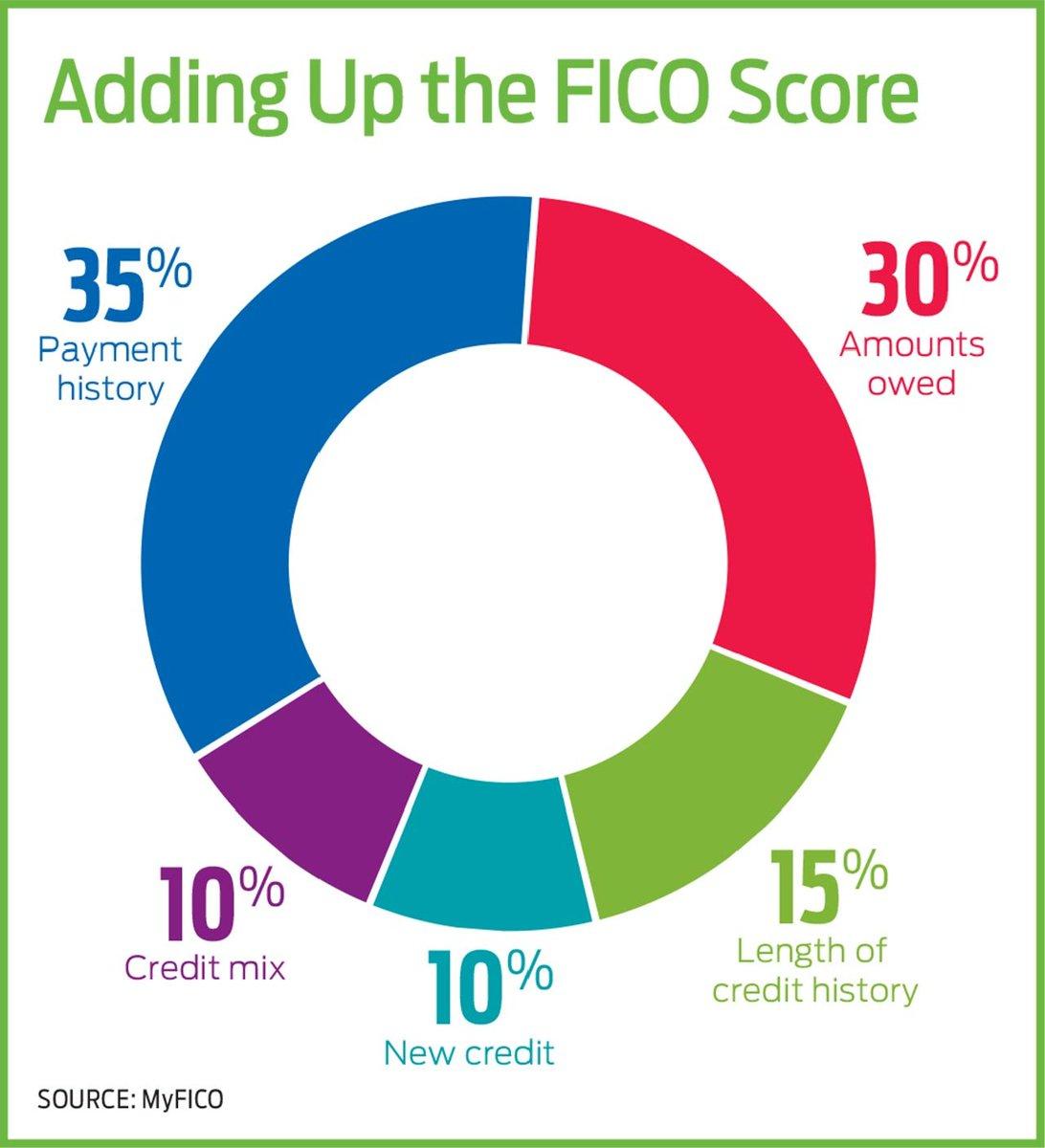 USはクレジットスコアで人間の格付けが決まってしまう側面があり、スコアは1,送れずの支払い、2,限度額に対する使用額(小さいほどよい)、3,クレジットカードの平均しよう月数(大きいほどよい)等で決まるので。多めのクレジットカードを長期間保持したほうが良い。🙂