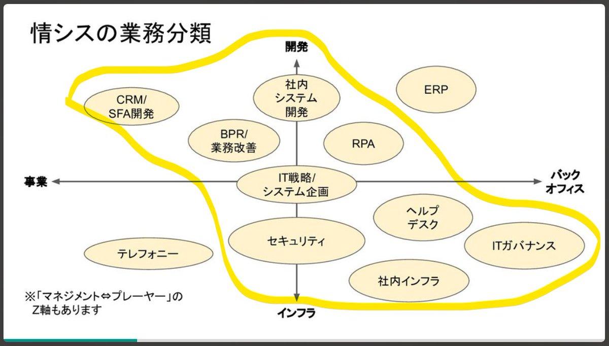 吉田さんの資料(  )を見て、ヤベぇ事になってるな私って青くなってる。※ 黄色が私の担ってる範囲。開発レベルは低いけどね。