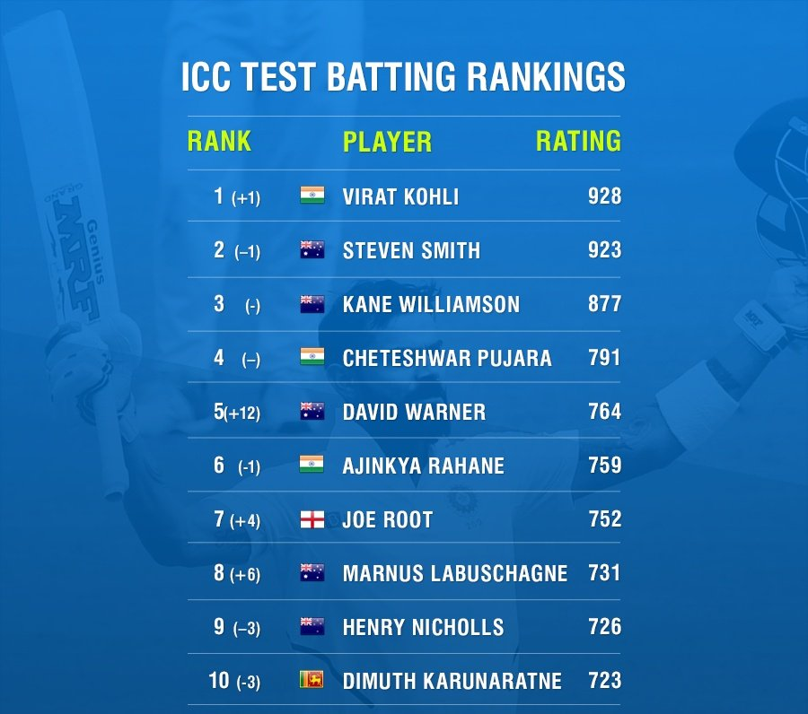ICC Test Players Ranking