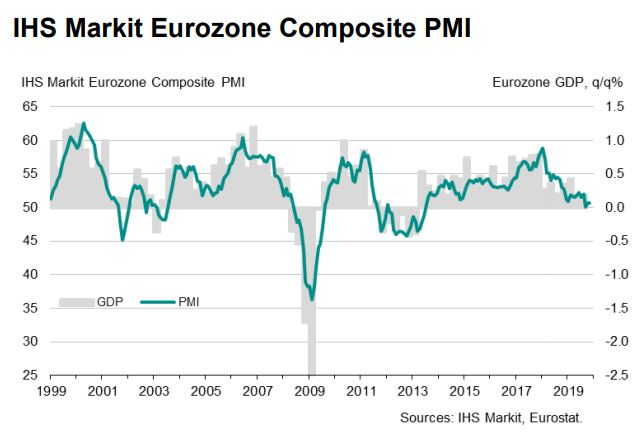 🇪🇺 Eurozone Composite PMI unchanged at 50.6 in November, as growth in service sector activity slowed and offset a softer decline in manufacturing output. France signalled the best performance, whereas Germany noted a further deterioration. More here: ihsmark.it/28yN50xrn6H