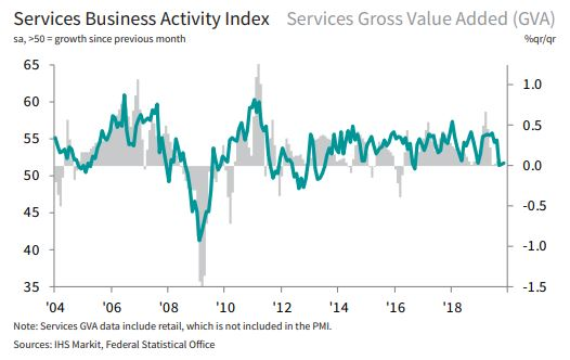 🇩🇪 German service sector still stuck in a low growth phase in November, as headline Business Activity Index posts at 51.7 (⬆️ from 51.6 in October). Nevertheless, firms continued to hire workers at a solid rate. More here: ihsmark.it/Tj4F50xrnjE