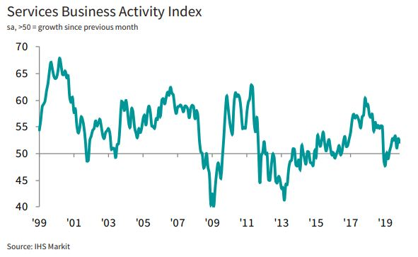 🇫🇷 Frances service sector saw a slight easing in business activity growth in November (52.2; Oct - 52.9), with new work increasing at a slower pace despite stronger growth in foreign sales. Despite this, optimism improved to a 7-month high. More here: ihsmark.it/Vuwb50xrnNB