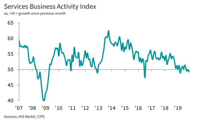 UK Services PMI moves into decline during November, falling to 49.3 (50.0 - Oct). Intakes of new work fell at the fastest rate for over three years. Based on current UK survey data, contraction risks have risen for the fourth quarter. More: ihsmark.it/kt7D50xrnTk