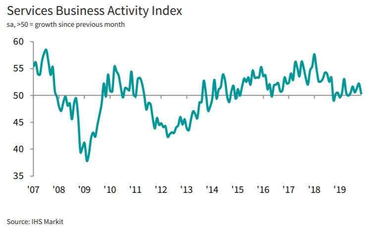 Italy Services PMI drops to 50.4 in November (52.2 - Oct), indicating a broad stagnation halfway through the fourth quarter. There were signs of weakness creeping into demand as new order growth eased. More: ihsmark.it/vWE150xrop1