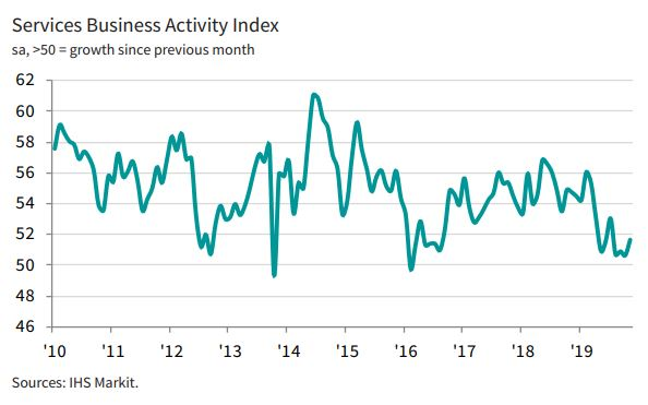 🇺🇸 Business activity growth in the US service sector strengthened in November (index at 51.6 ⬆️ from 50.6 in October) supported by higher volumes of new work and rising employment. However, business confidence remained muted. More here: ihsmark.it/em1G50xrFvL