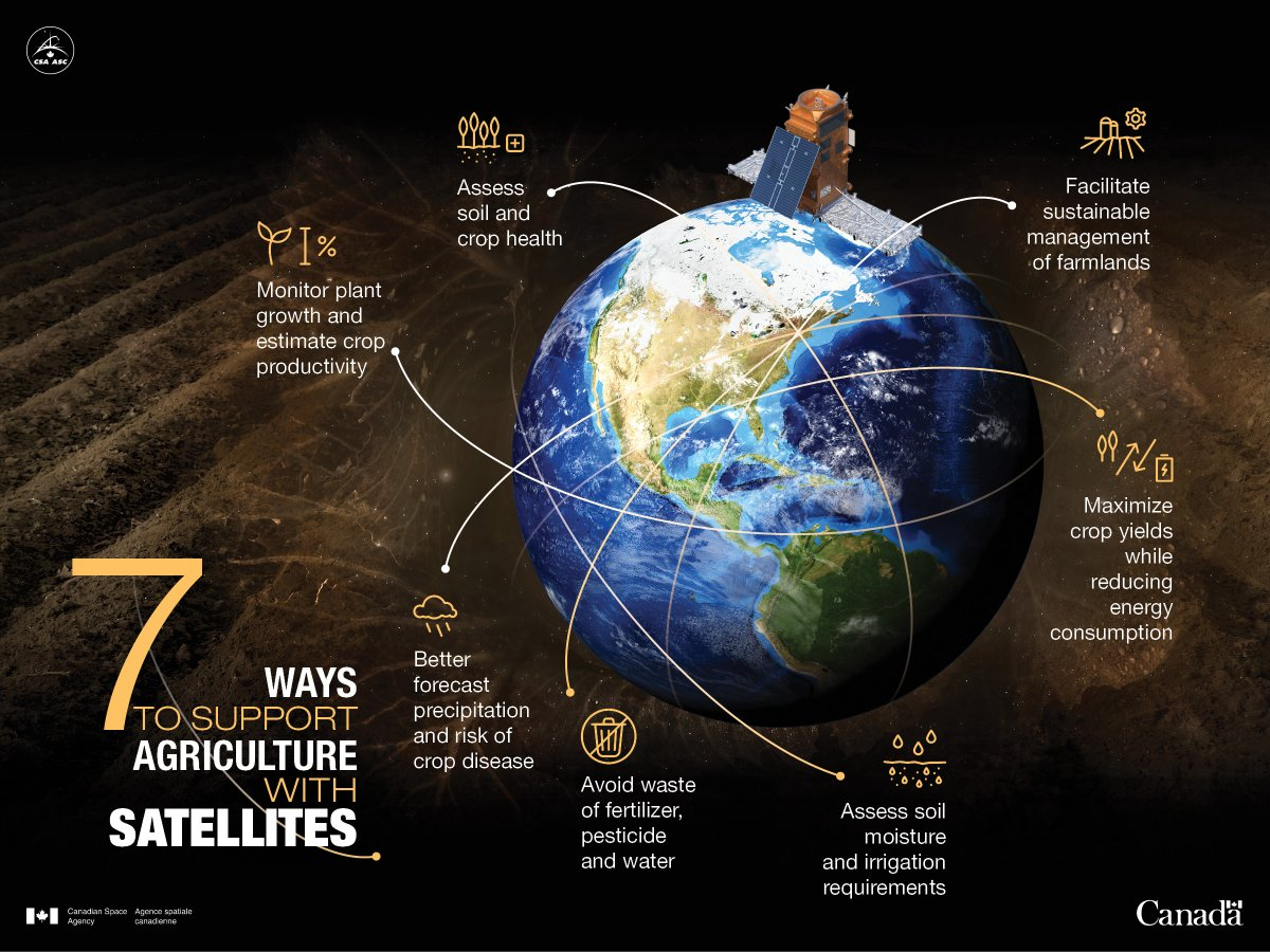 Tomorrow is #WorldSoilDay, so get ready to celebrate! In the meantime, learn how Canada's newest space satellite is helping to protect and monitor #CdnAg #SoilHeath on the ground: ow.ly/UFYa50xrHJy