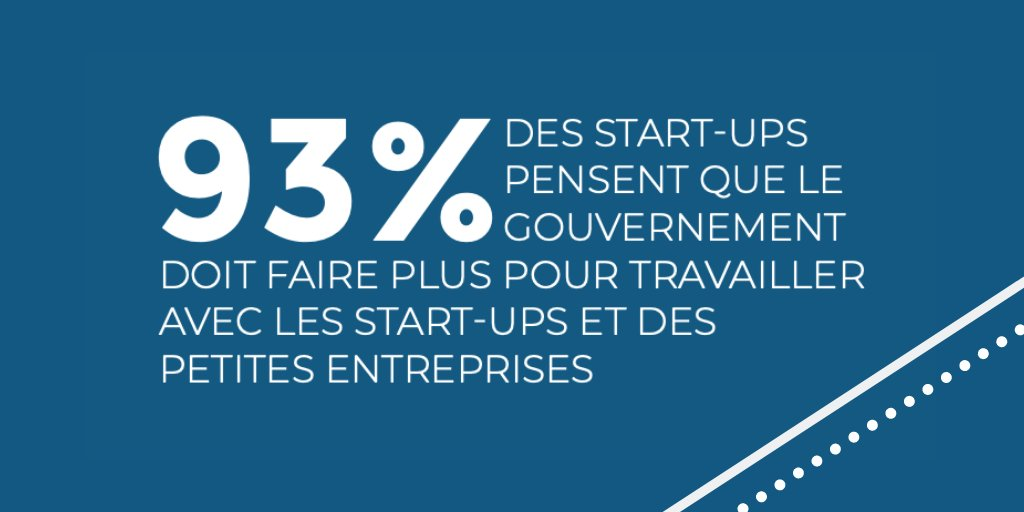 9️⃣3️⃣% of startups think that the government should do more to work with startups and small enterprises...Check out our latest report 'GovTech en France' to find out more about the French GovTech market. 🇫🇷👉http://govtechfrance.fr  👈