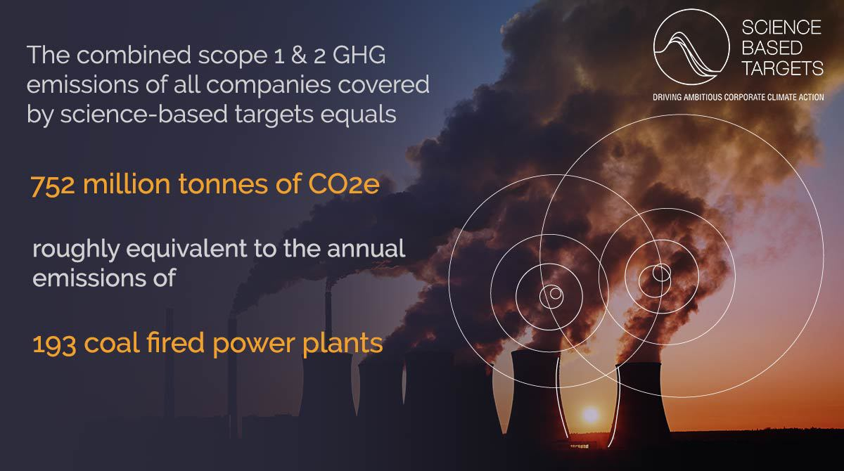 #ScienceBasedTargets allow companies to set emissions goals aligned with the Paris Agreement. In their new report @sciencetargets are tracking the progress of the companies committed to leading on climate action. Find out more: bit.ly/2Ye1Ocw #COP25