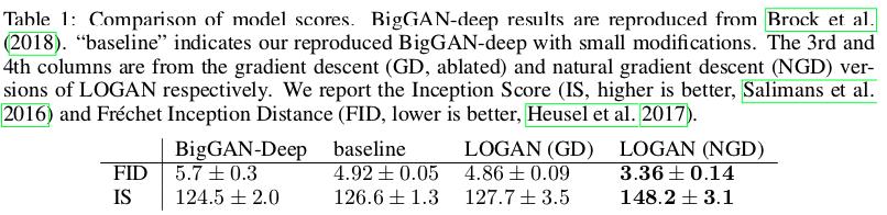 潜在変数の最適化によりGAN性能を向上させ、ImageNetのSOTAを大きく更新。一度サンプリングした潜在変数を使ってzを最適化(自然勾配法を使うとさらに効果が大きい)したあとのものを使って、DとGの学習を行う。多くのGANに適用できるアルゴリズムなので、今後の潮流となるかも