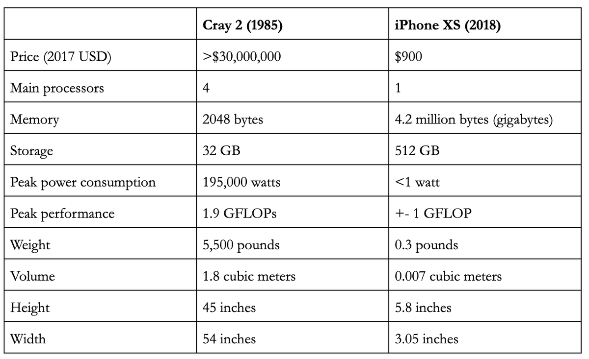 Cray 2 v iPhone XS: Fight! - Diego Doval - Medium