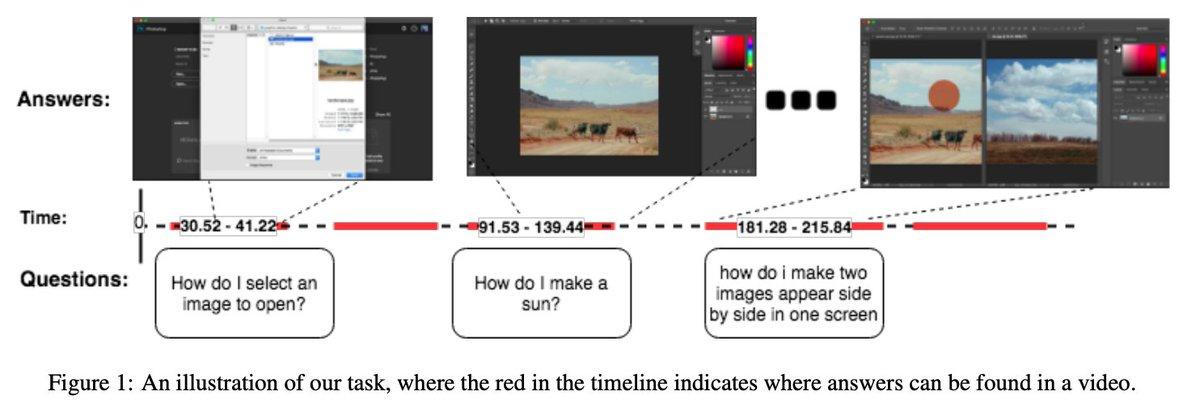 AdobeがチュートリアルビデオのQAコーパスを公開.質問とビデオを入力に,インストラクションの該当箇所を再生範囲で答えるタスク.6000の手で付けたトリプル(Video, Query, Range)のアノテーション付き.TutorialVQA: Question Answering Dataset for Tutorial Videos