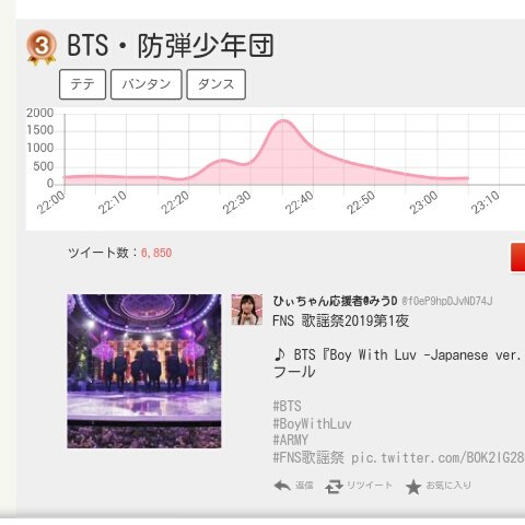 """Tweeple Japan Twitter most mentioned artist chart   #3 BTS #10 Taehyung. Only member in top 10  BTS most related key words """"Tete, bangtan; dance""""  @BTS_twt #Taehyung #BTSatMMA <br>http://pic.twitter.com/dVye96j8FT"""