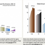 Image for the Tweet beginning: Global #carbon emissions growth slows,
