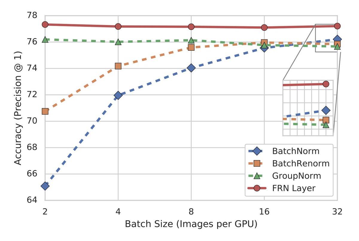 小さなバッチサイズでBatchNormを凌駕すると主張しているFilter Response Normalization Layer(FRN)をPyTorchで実装してみました。論文でも使われているPreAct ResNet50で色々試してみようと思います。論文: 実装: