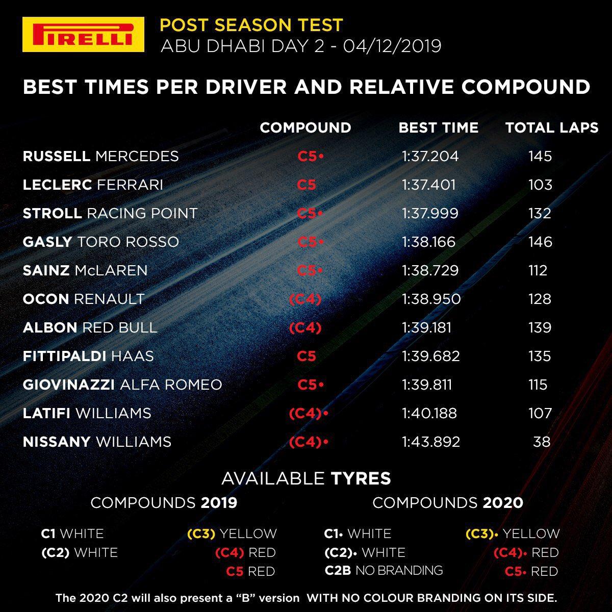 🇦🇪 Test Abu Dhabi Day 2 classification #AbuDhabiGP #F1