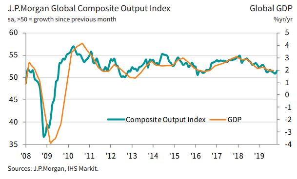 🌍 Global Composite PMI picks up in November, rising to a 4-month high of 51.5 (Oct - 50.8) as both the manufacturing and services sectors saw output rise at faster rates. However, international trade remained a key constraint. More here: ihsmark.it/Dg1w50xrQhl