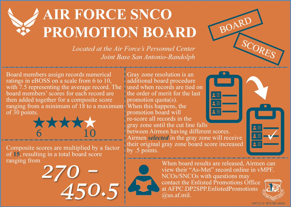 Click the link or the graphic to understand how the SNCO promotion board scores records. 19E9 public release and score notices out Monday #AirForce @usairforce @cmsaf18 facebook.com/AirForcePerson…
