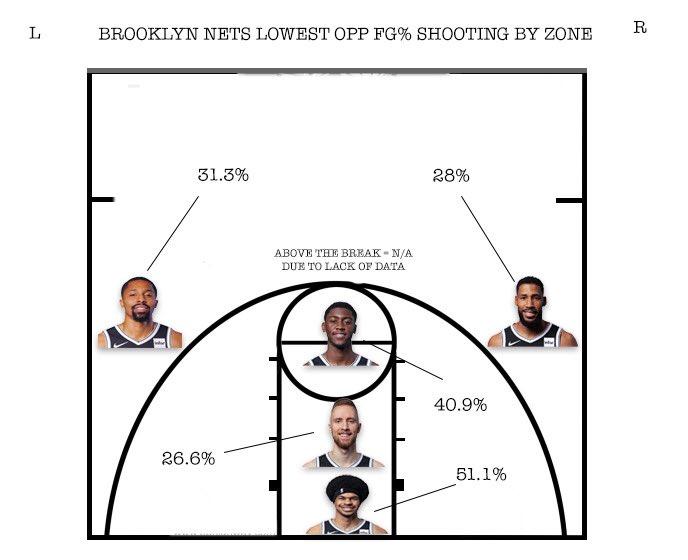 Some ghetto visuals for the Nets OPP FG%  #BKN #BrooklynNets #ImGoingWithBrooklyn #WeGoHard #NBA #Nets #Stats #NBAStats