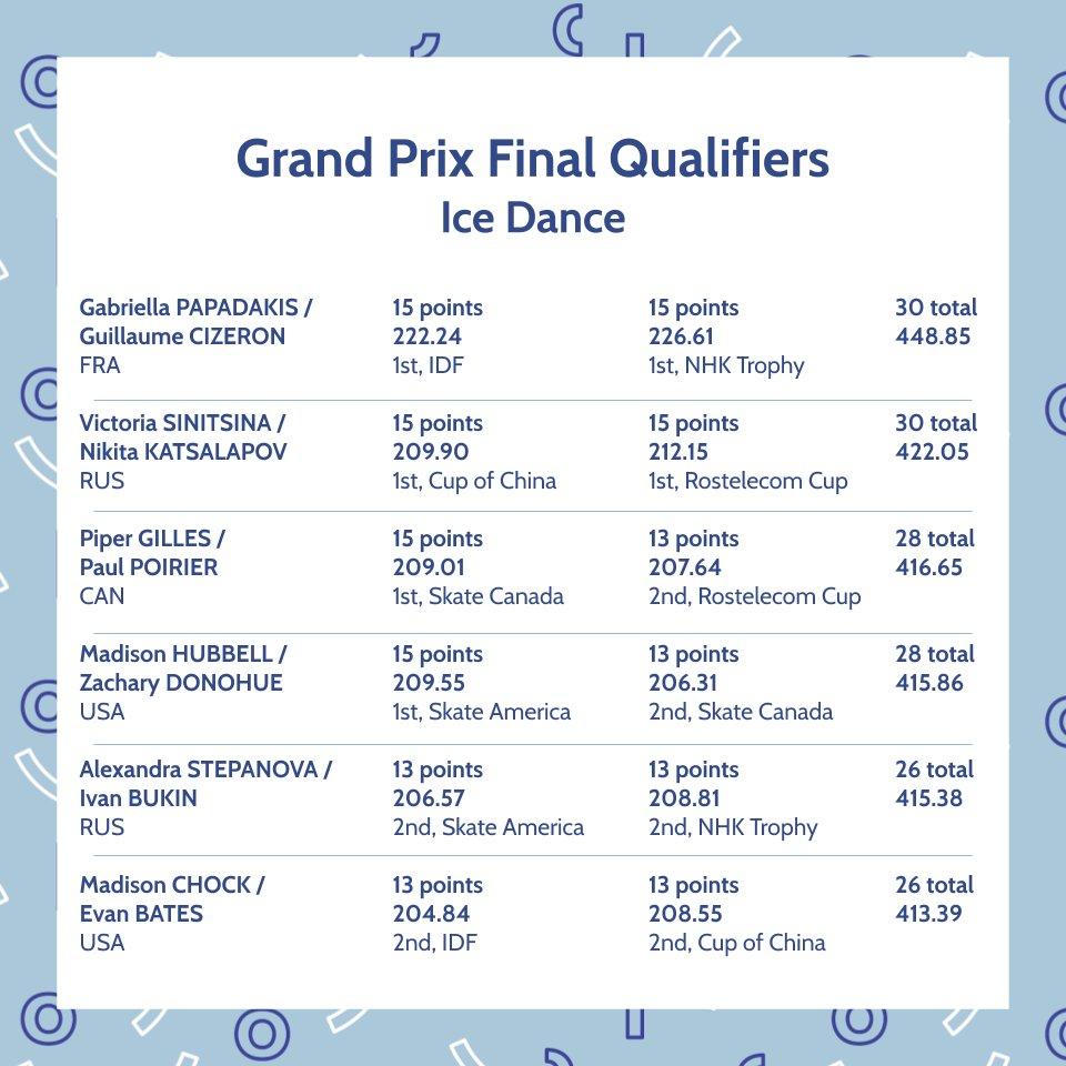 ISU Grand Prix of Figure Skating Final (Senior & Junior). Dec 05 - Dec 08, 2019.  Torino /ITA  EKCCD5HUwAIy3Of?format=jpg&name=medium