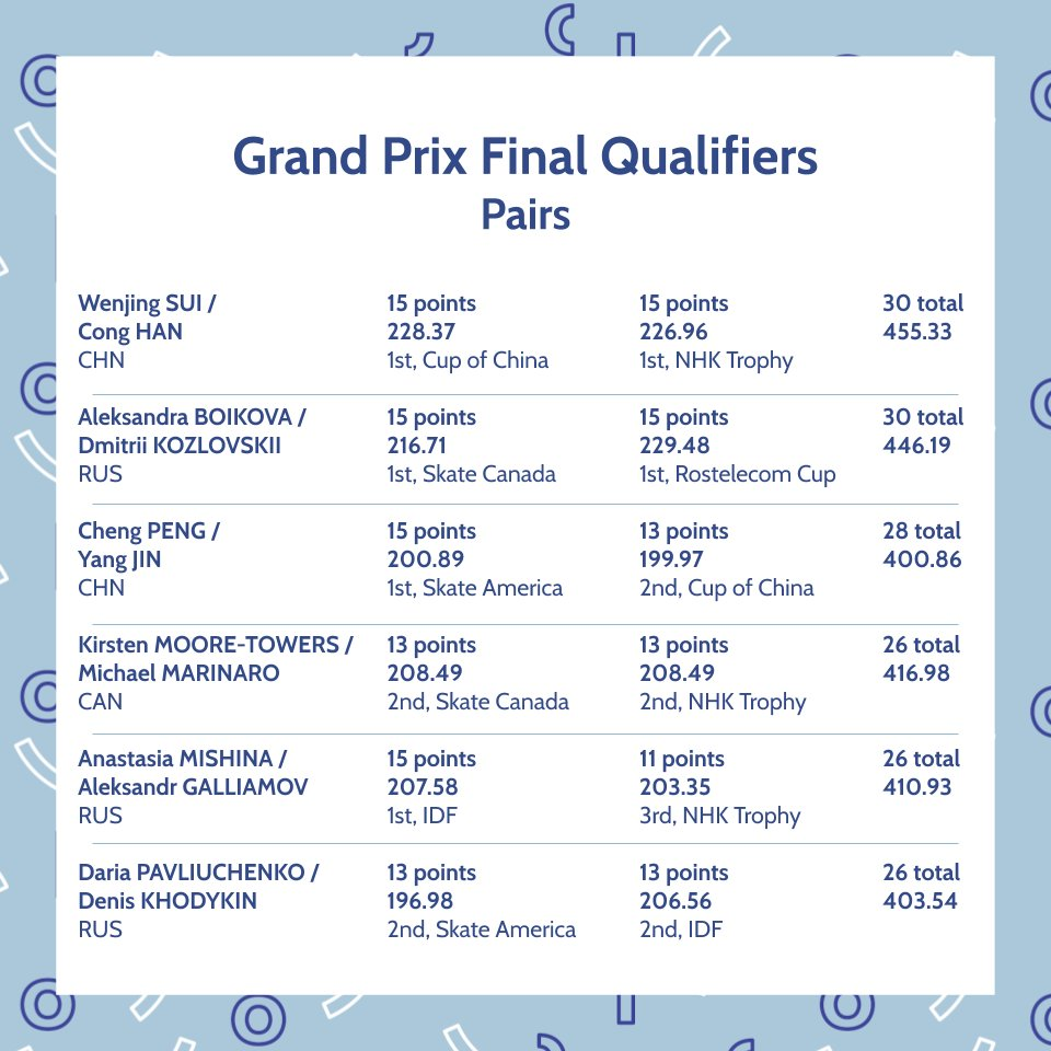 ISU Grand Prix of Figure Skating Final (Senior & Junior). Dec 05 - Dec 08, 2019.  Torino /ITA  EKChhovUwAEkZMW?format=jpg&name=medium