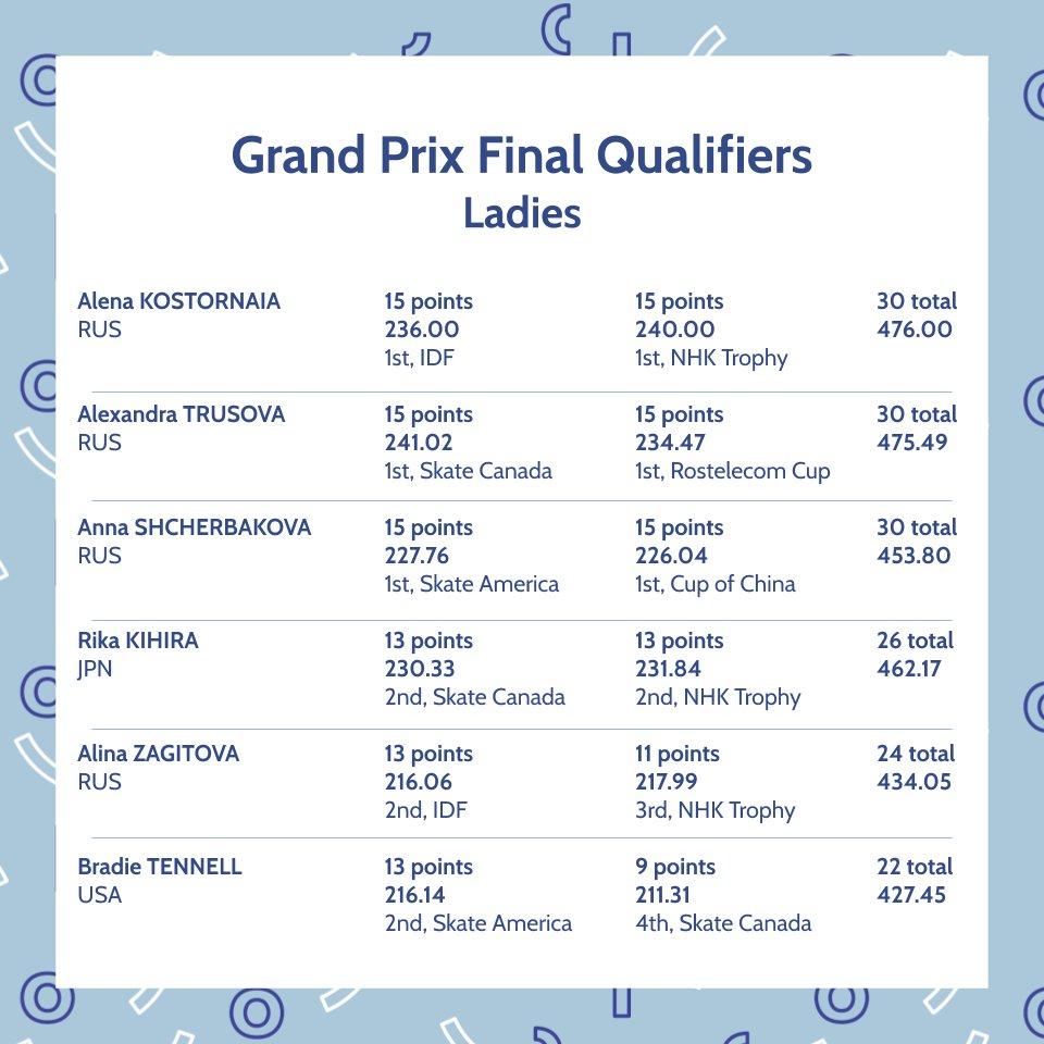 ISU Grand Prix of Figure Skating Final (Senior & Junior). Dec 05 - Dec 08, 2019.  Torino /ITA  EKDFnQmVUAAdUaz?format=jpg&name=medium