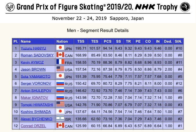 Yuzuru Hanyu  wins the #GPFigure #NHKTrophy title for this year and he and Kevin Aymoz  booked their places in the Grand Prix Final. <br>http://pic.twitter.com/yMj2Cjgi6g