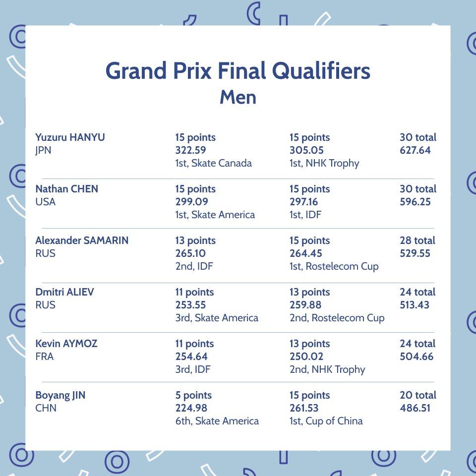 ISU Grand Prix of Figure Skating Final (Senior & Junior). Dec 05 - Dec 08, 2019.  Torino /ITA  EKDqIaiUcAAp2b-?format=jpg&name=medium