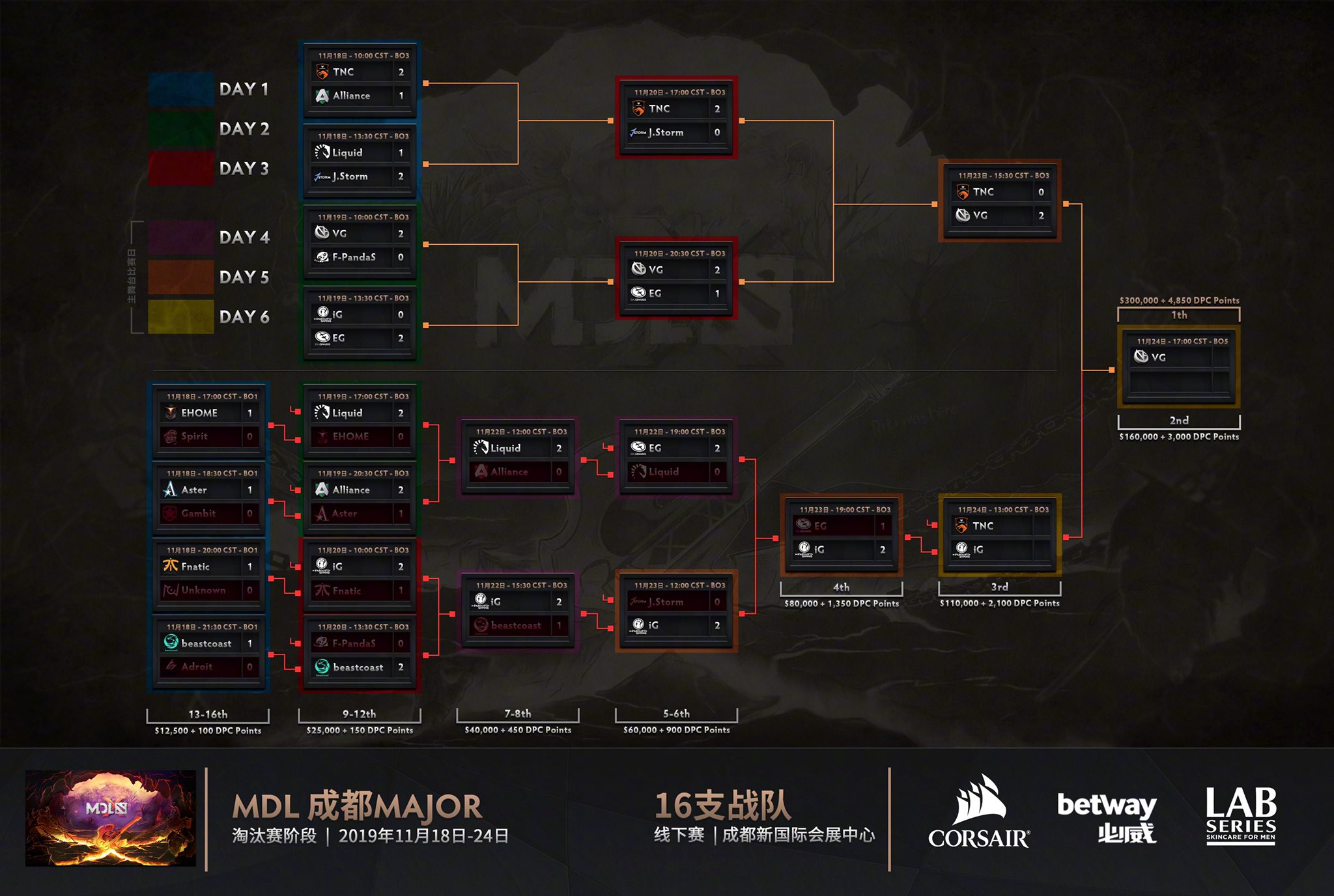 Bracket terbaru MDL Chengdu Major