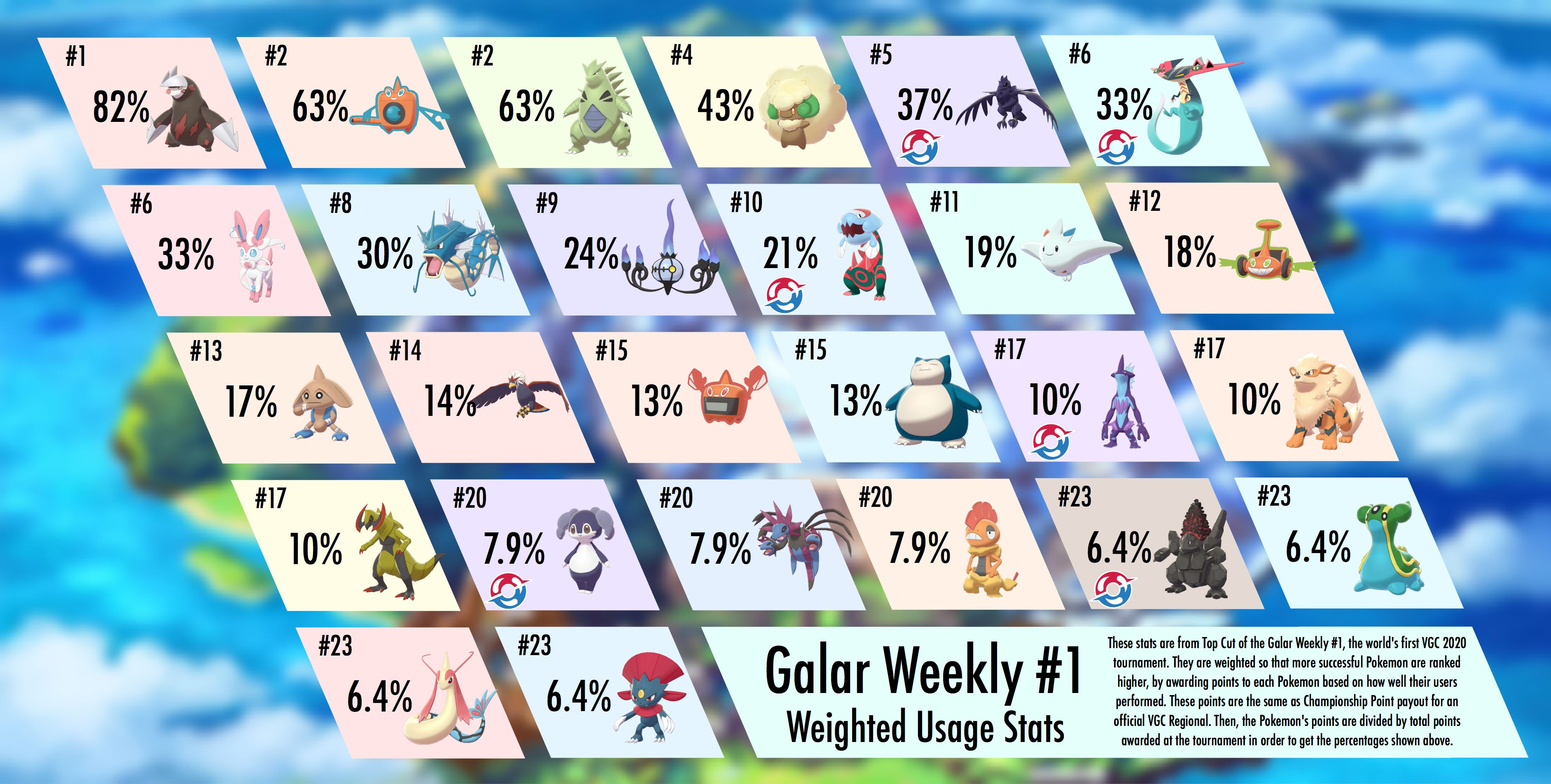 Here Are The Most Used Pokemon In Sword And Shield S